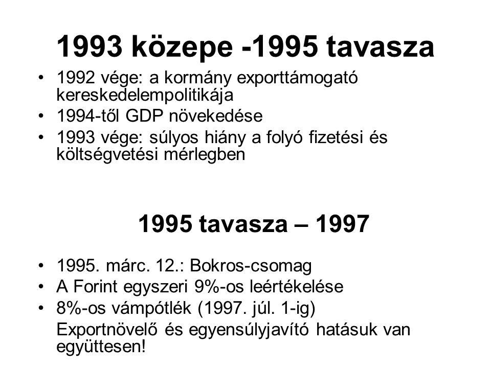 1993 közepe -1995 tavasza 1995 tavasza – 1997