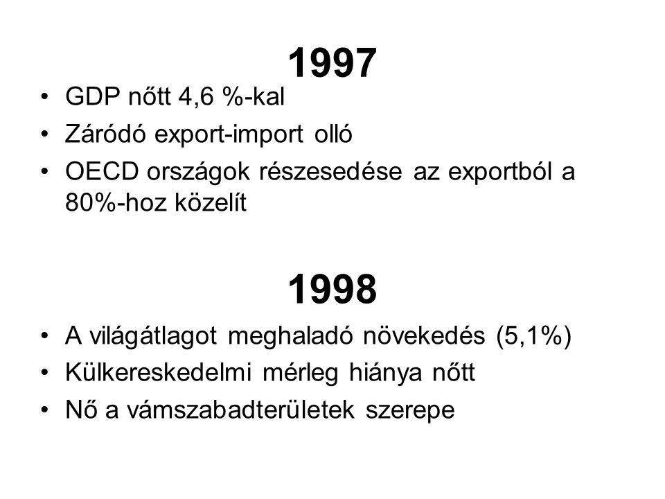 1997 1998 GDP nőtt 4,6 %-kal Záródó export-import olló