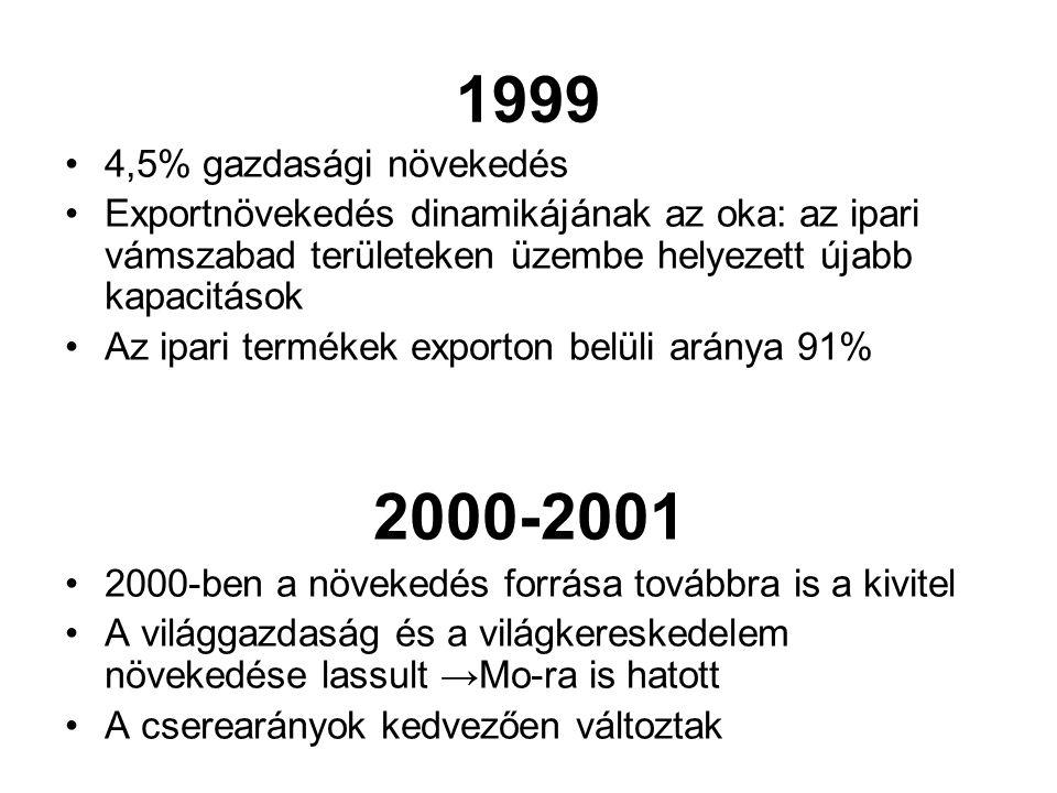 1999 2000-2001 4,5% gazdasági növekedés