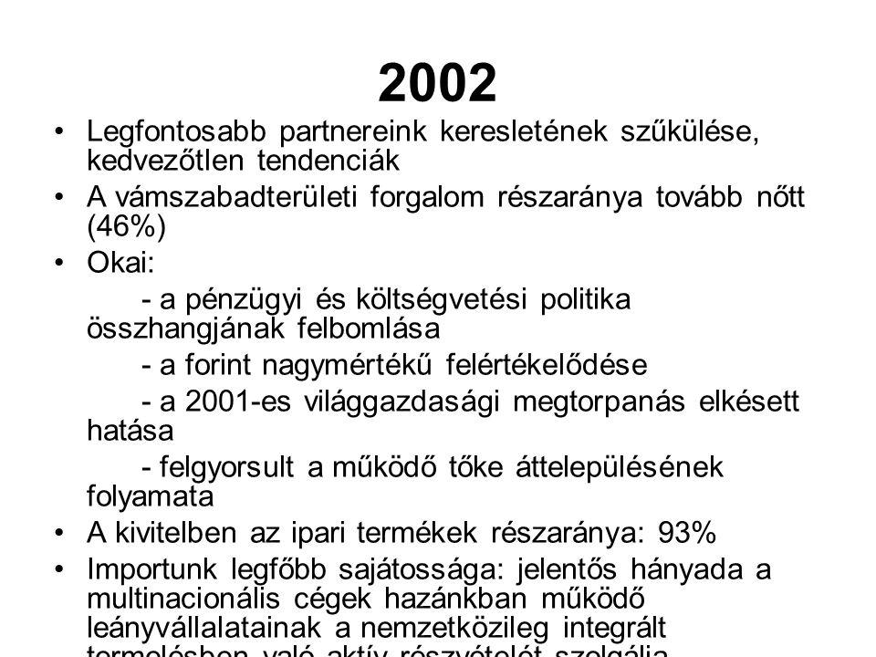 2002 Legfontosabb partnereink keresletének szűkülése, kedvezőtlen tendenciák. A vámszabadterületi forgalom részaránya tovább nőtt (46%)