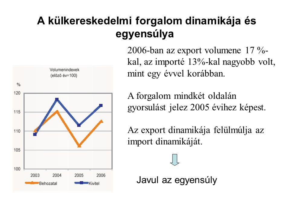 A külkereskedelmi forgalom dinamikája és egyensúlya