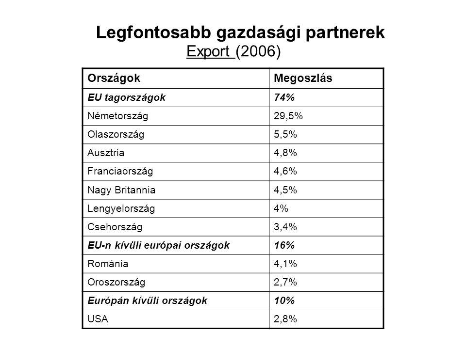 Legfontosabb gazdasági partnerek
