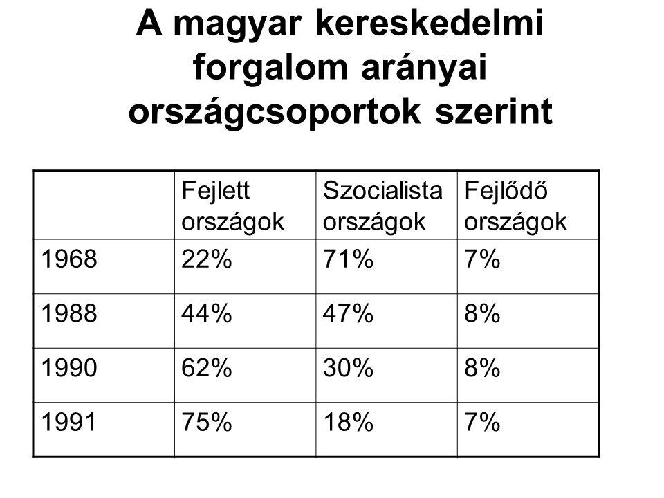 A magyar kereskedelmi forgalom arányai országcsoportok szerint