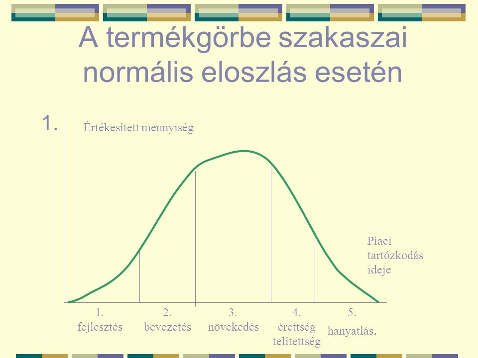 A termékgörbe szakaszai normális eloszlás esetén