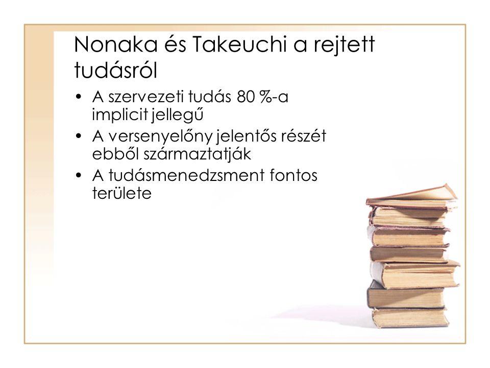 Nonaka és Takeuchi a rejtett tudásról