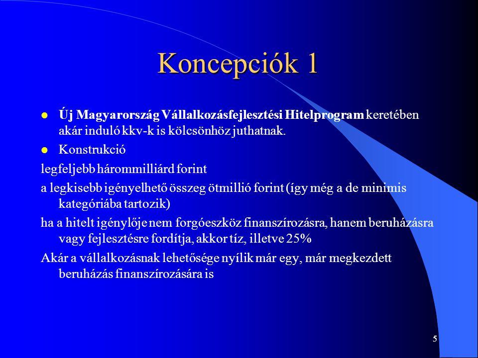 Koncepciók 1 Új Magyarország Vállalkozásfejlesztési Hitelprogram keretében akár induló kkv-k is kölcsönhöz juthatnak.
