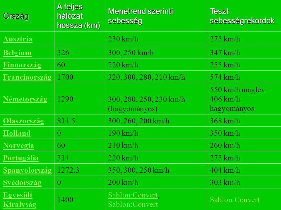 A teljes hálózat hossza (km) Menetrend szerinti sebesség