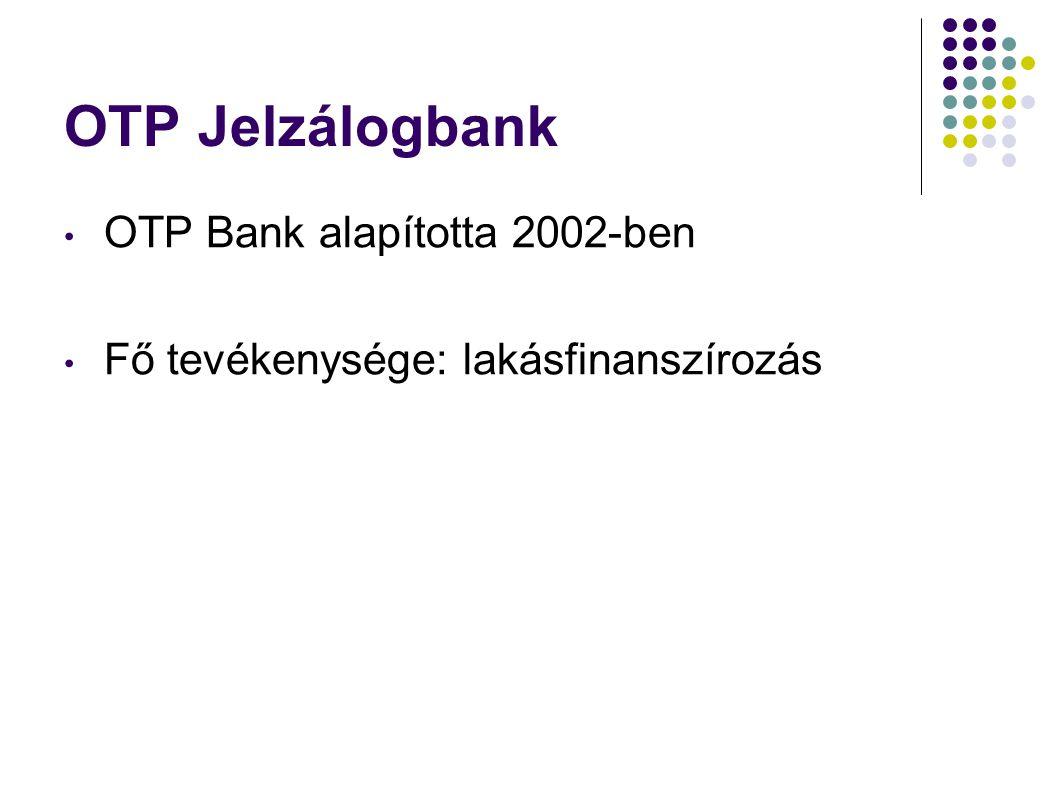 OTP Jelzálogbank OTP Bank alapította 2002-ben