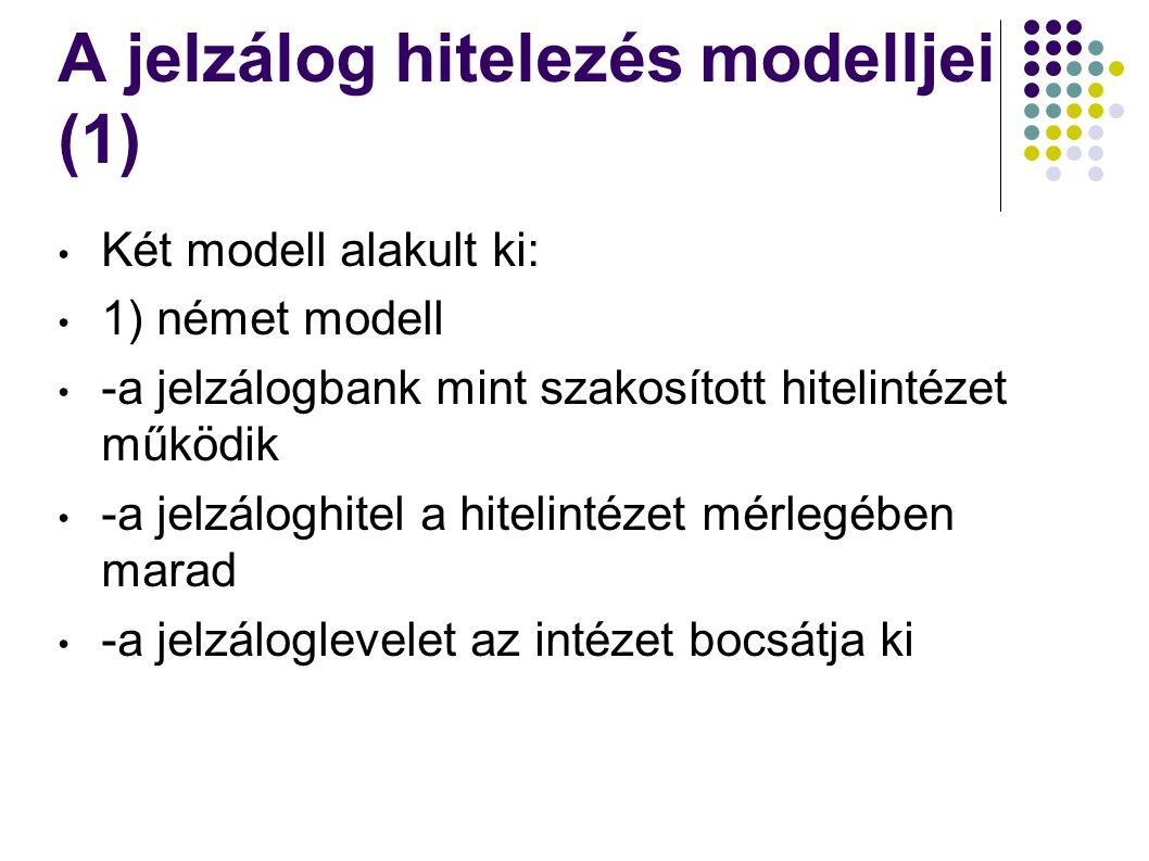 A jelzálog hitelezés modelljei (1)