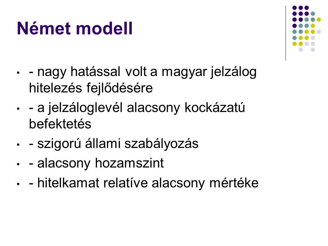 Német modell - nagy hatással volt a magyar jelzálog hitelezés fejlődésére. - a jelzáloglevél alacsony kockázatú befektetés.