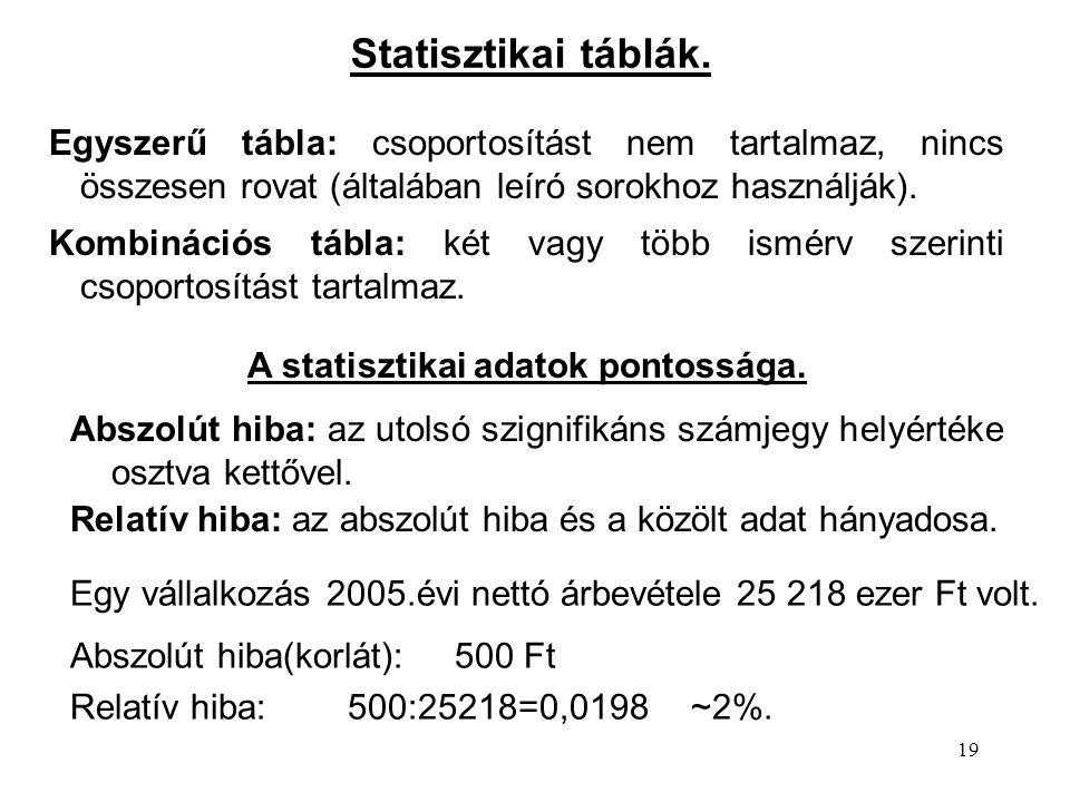A statisztikai adatok pontossága.