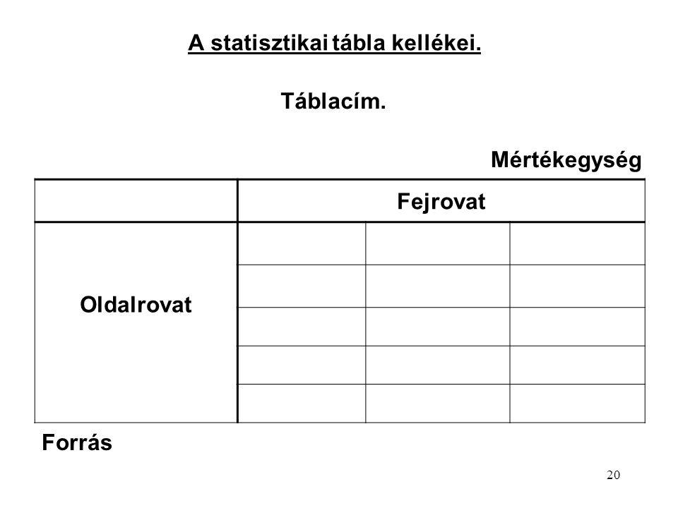 A statisztikai tábla kellékei.