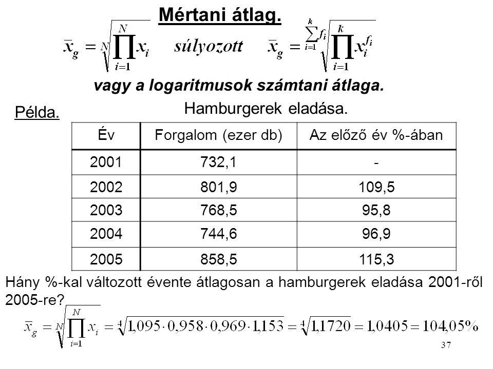 Mértani átlag. vagy a logaritmusok számtani átlaga.