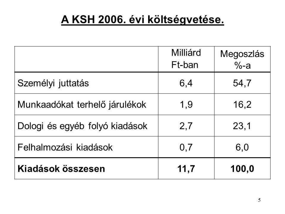 A KSH 2006. évi költségvetése.