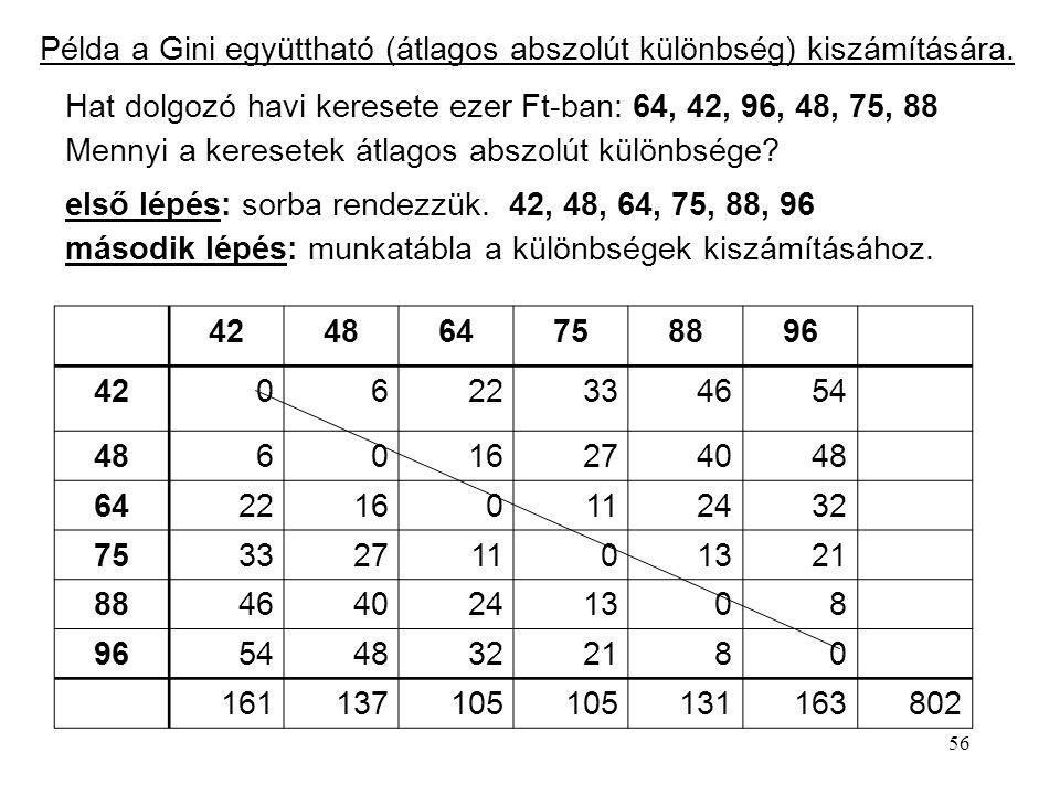Példa a Gini együttható (átlagos abszolút különbség) kiszámítására.