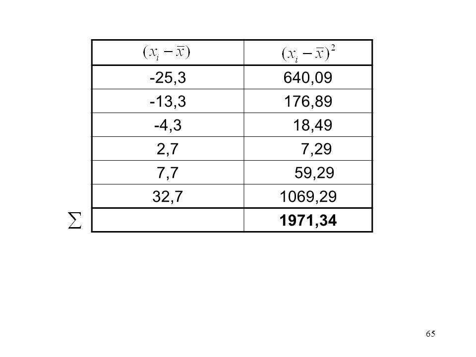 -25,3 640,09 -13,3 176,89 -4,3 18,49 2,7 7,29 7,7 59,29 32,7 1069,29 1971,34