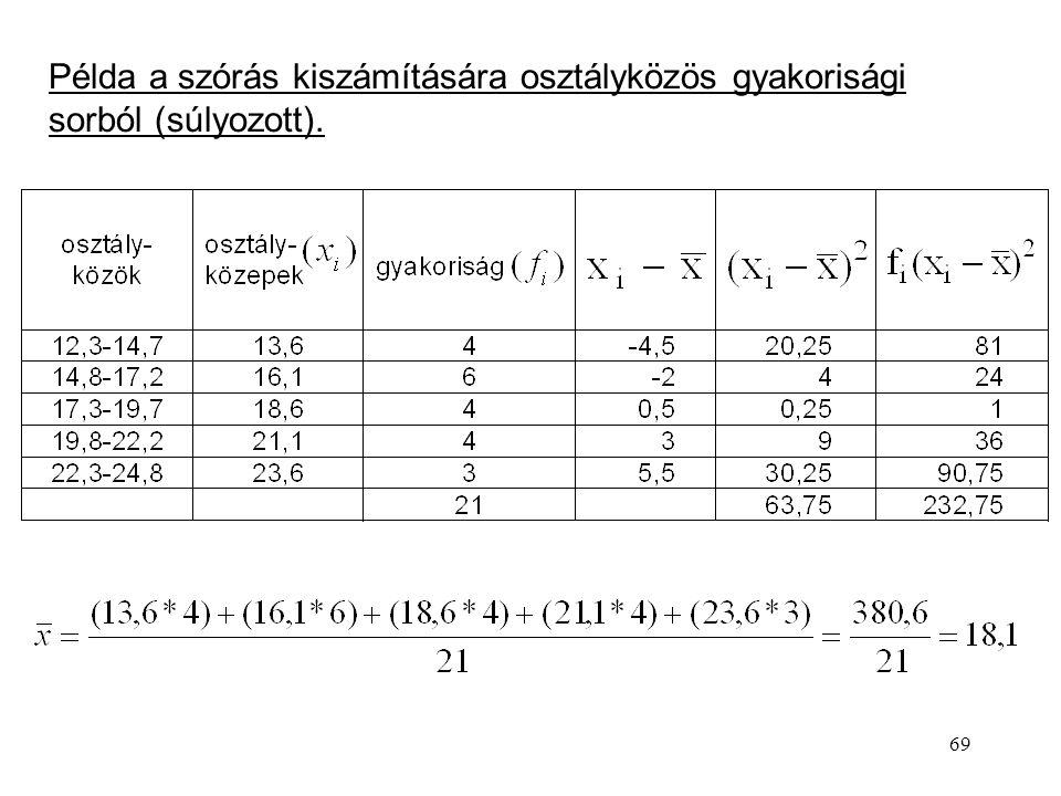 Példa a szórás kiszámítására osztályközös gyakorisági sorból (súlyozott).