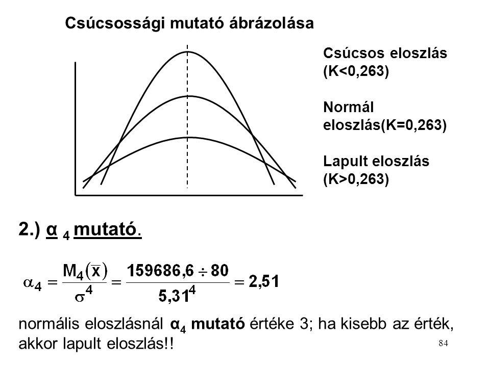 2.) α 4 mutató. Csúcsossági mutató ábrázolása