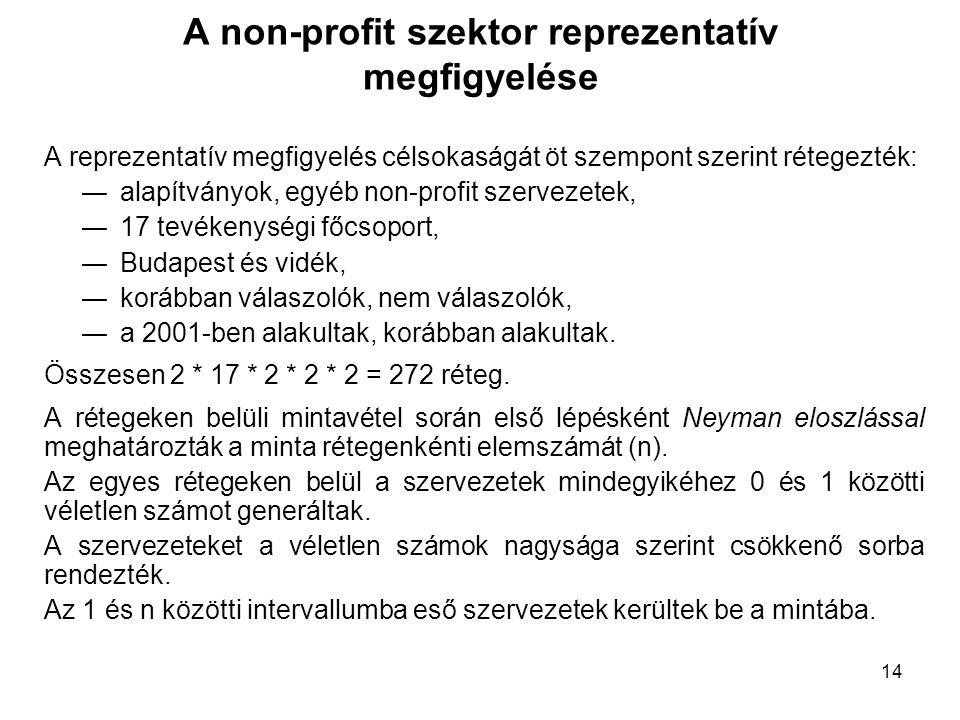 A non-profit szektor reprezentatív megfigyelése