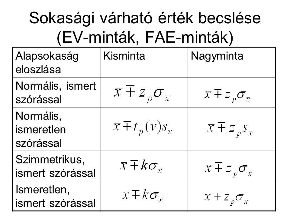 Sokasági várható érték becslése (EV-minták, FAE-minták)