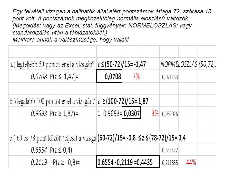 Egy felvételi vizsgán a hallhatók által elért pontszámok átlaga 72, szórása 15 pont volt. A pontszámok megközelítőleg normális eloszlású változók. (Megoldás: vagy az Excel; stat. függvények; NORMELOSZLÁS; vagy standardizálás után a táblázatokból.)