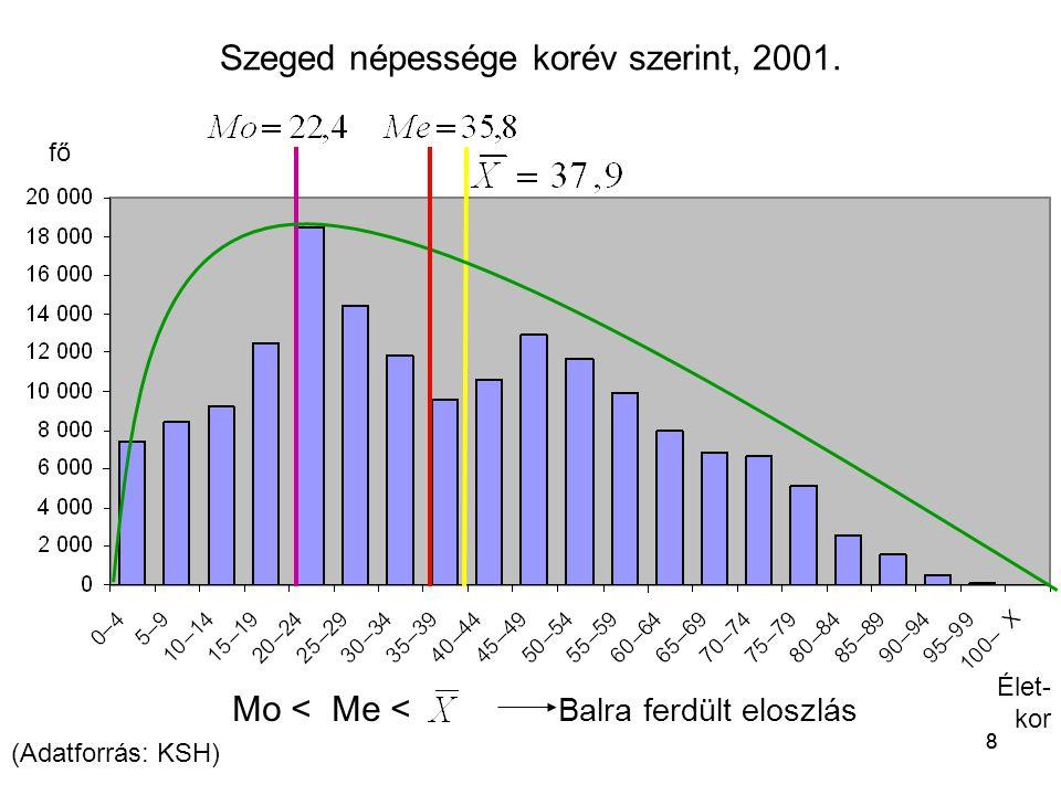 Szeged népessége korév szerint, 2001.
