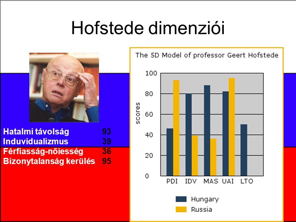Hofstede dimenziói Hatalmi távolság Induvidualizmus