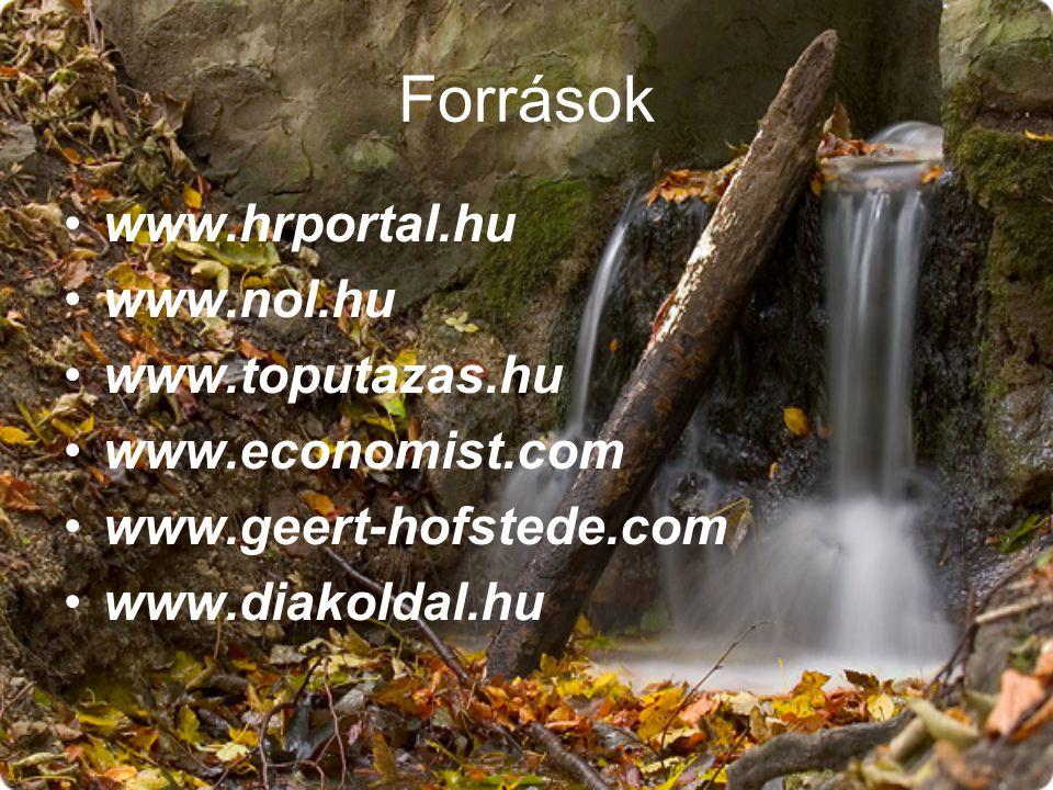 Források www.hrportal.hu www.nol.hu www.toputazas.hu www.economist.com