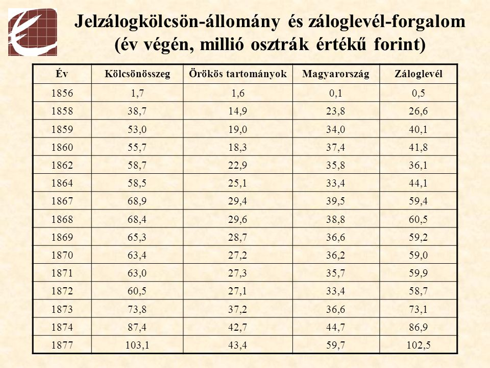 Jelzálogkölcsön-állomány és záloglevél-forgalom (év végén, millió osztrák értékű forint)