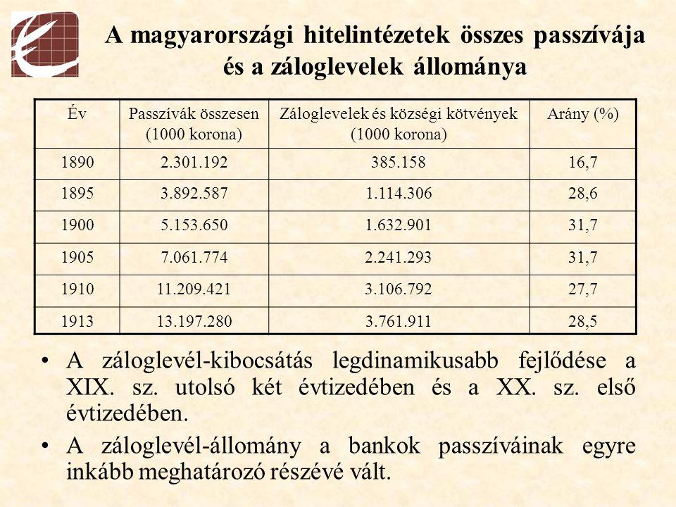 A magyarországi hitelintézetek összes passzívája és a záloglevelek állománya