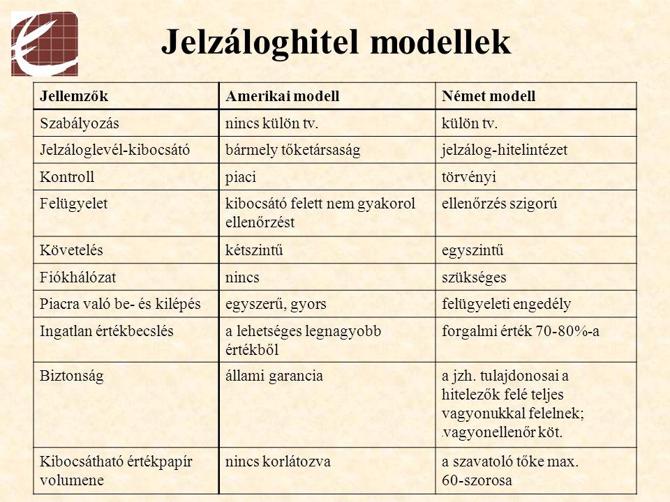 Jelzáloghitel modellek