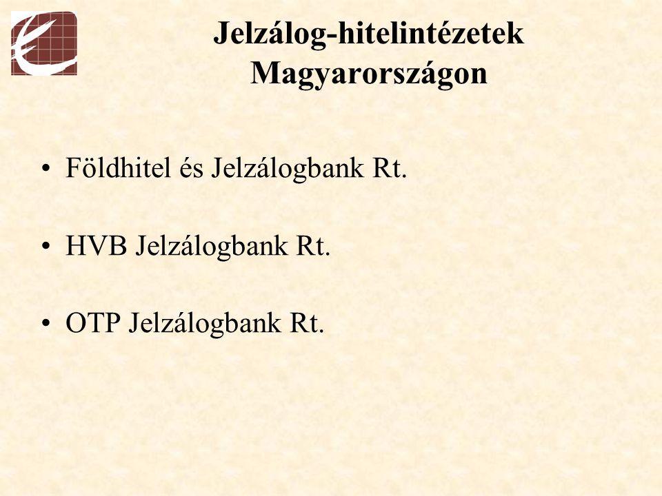 Jelzálog-hitelintézetek Magyarországon