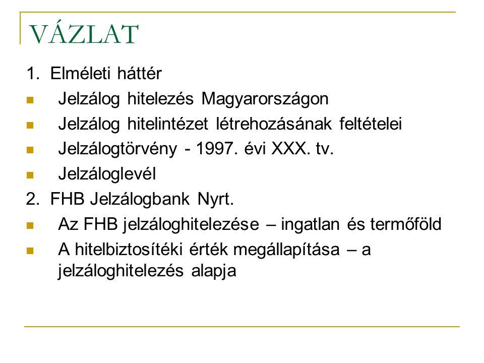 VÁZLAT 1. Elméleti háttér Jelzálog hitelezés Magyarországon