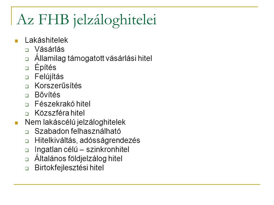 Az FHB jelzáloghitelei