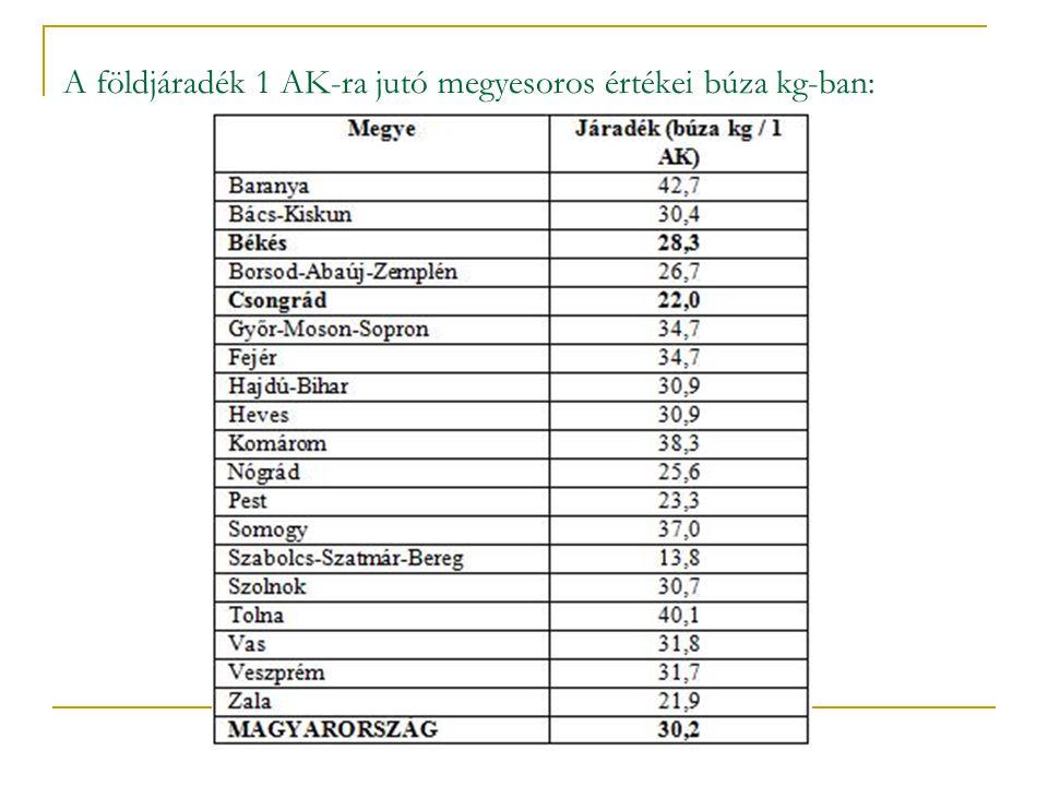 A földjáradék 1 AK-ra jutó megyesoros értékei búza kg-ban: