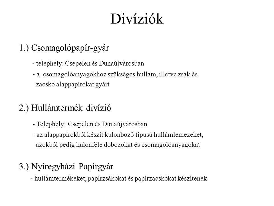 Divíziók - telephely: Csepelen és Dunaújvárosban