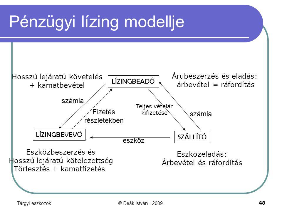 Pénzügyi lízing modellje