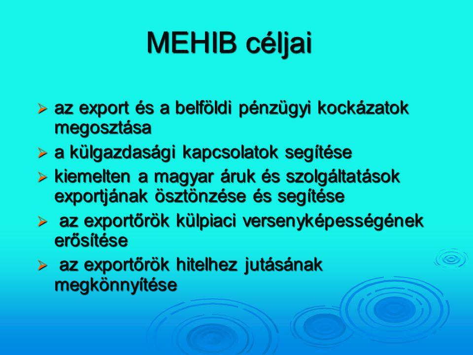 MEHIB céljai az export és a belföldi pénzügyi kockázatok megosztása