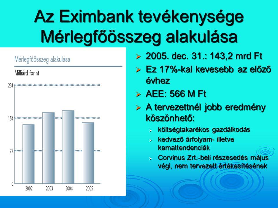 Az Eximbank tevékenysége Mérlegfőösszeg alakulása