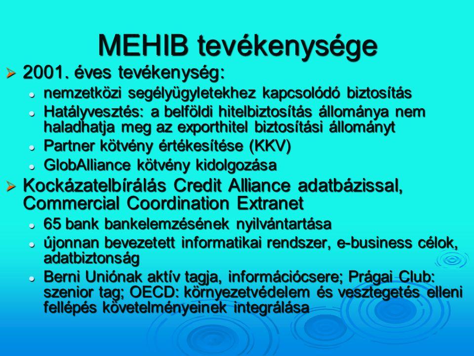 MEHIB tevékenysége 2001. éves tevékenység: