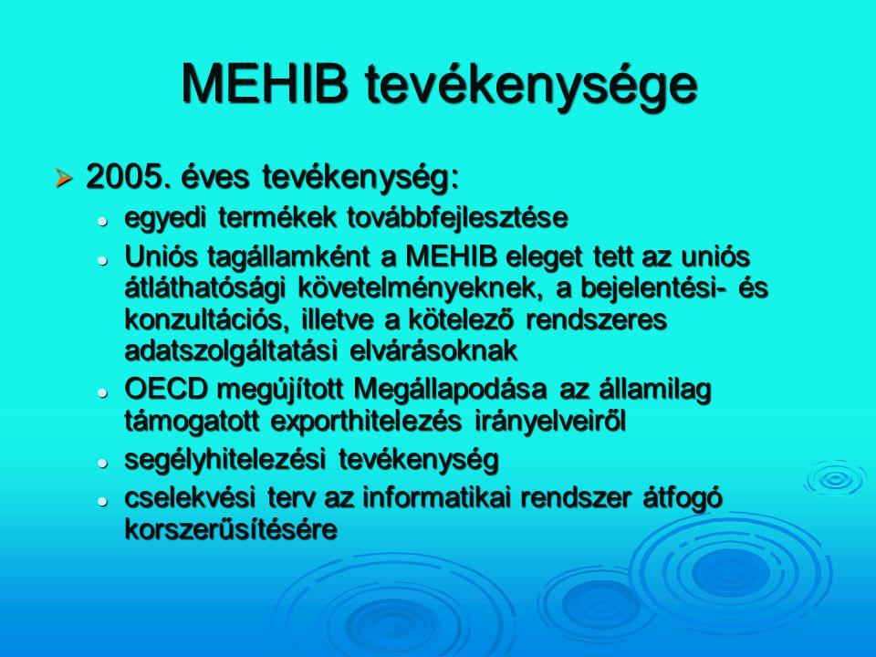 MEHIB tevékenysége 2005. éves tevékenység:
