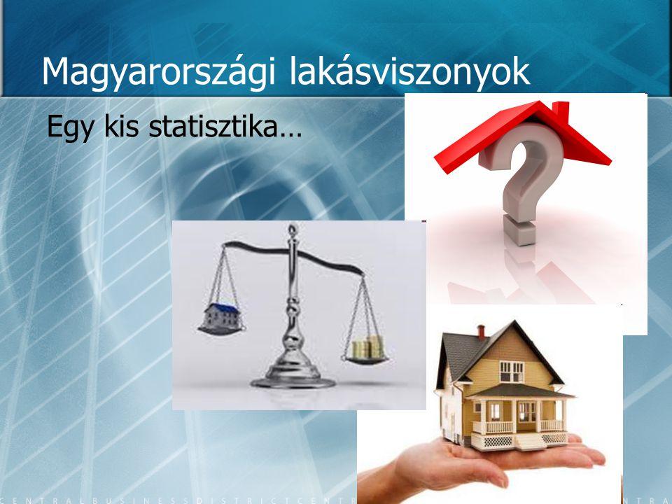 Magyarországi lakásviszonyok