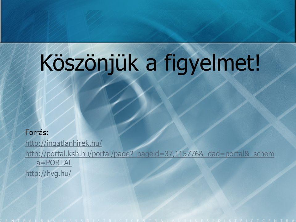 Köszönjük a figyelmet! Forrás: http://ingatlanhirek.hu/