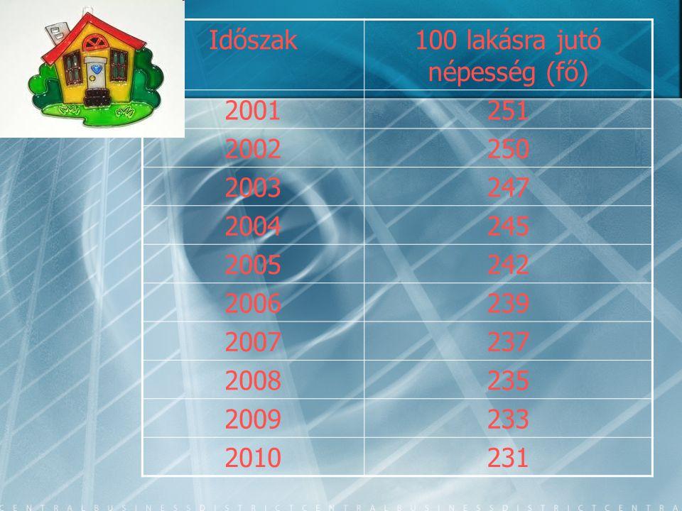 100 lakásra jutó népesség (fő)