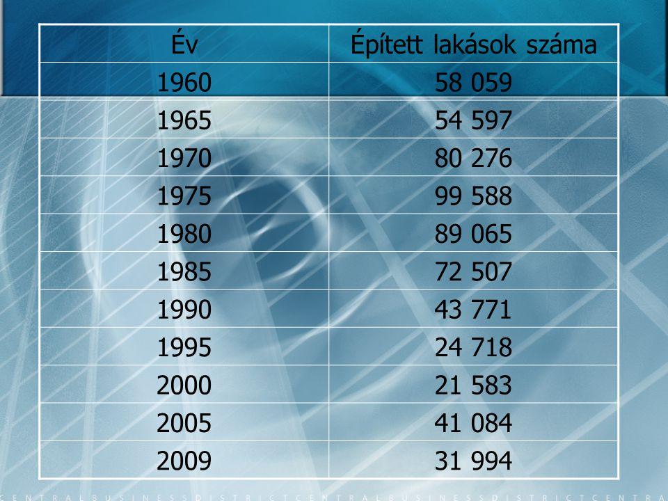 Év Épített lakások száma. 1960. 58 059. 1965. 54 597. 1970. 80 276. 1975. 99 588. 1980. 89 065.