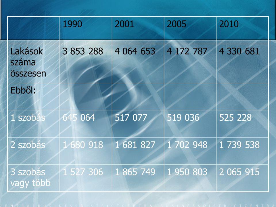 1990 2001. 2005. 2010. Lakások száma összesen. 3 853 288. 4 064 653. 4 172 787. 4 330 681. Ebből:
