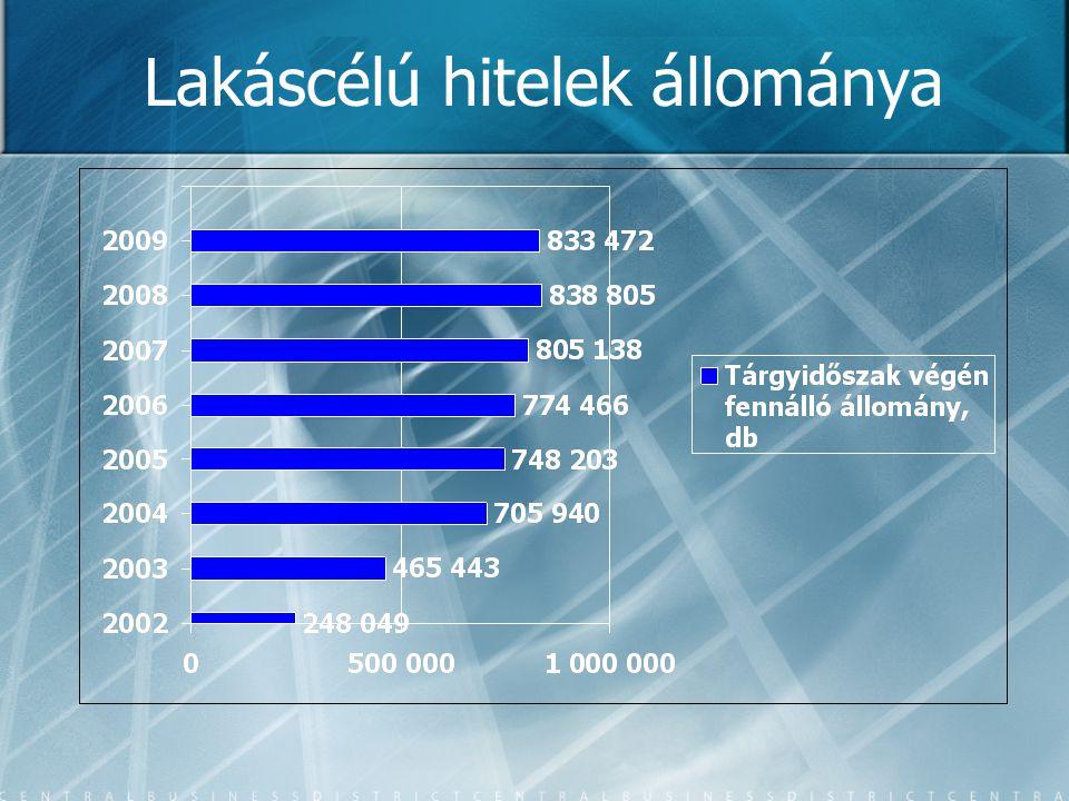 Lakáscélú hitelek állománya