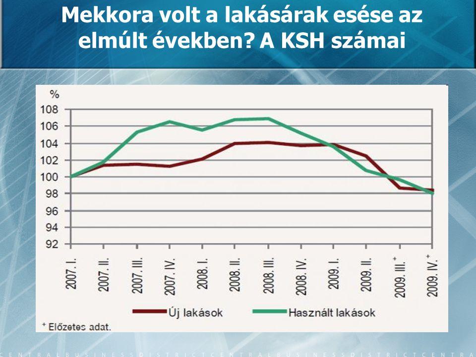 Mekkora volt a lakásárak esése az elmúlt években A KSH számai