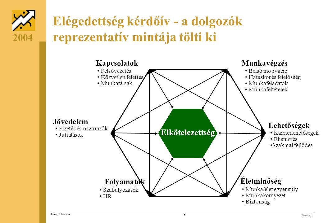 Elégedettség kérdőív - a dolgozók reprezentatív mintája tölti ki