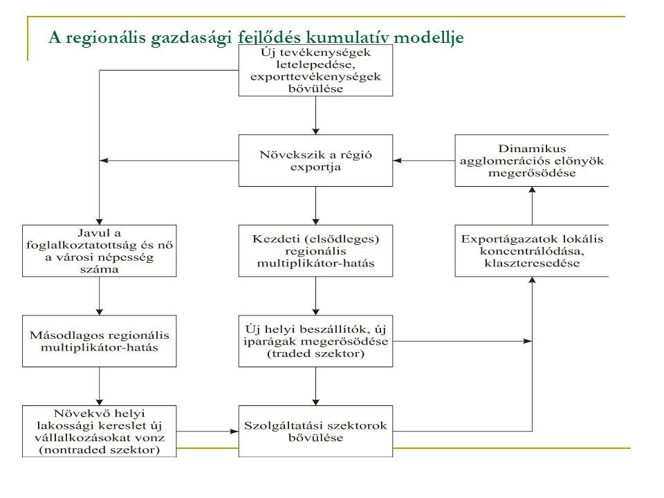 A regionális gazdasági fejlődés kumulatív modellje
